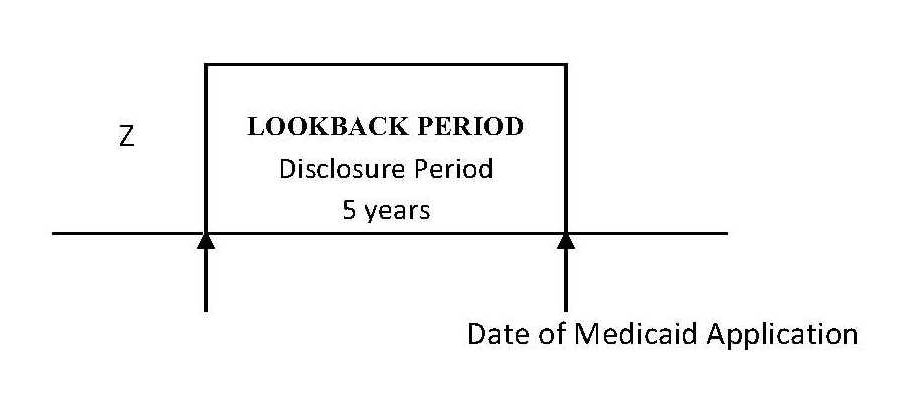Long-term Planning for Medicaid